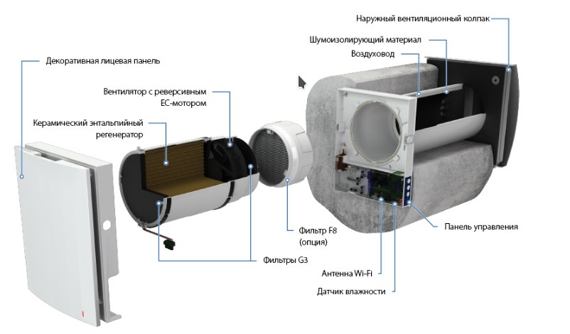 Рекуператоры воздуха для дома и их особенности