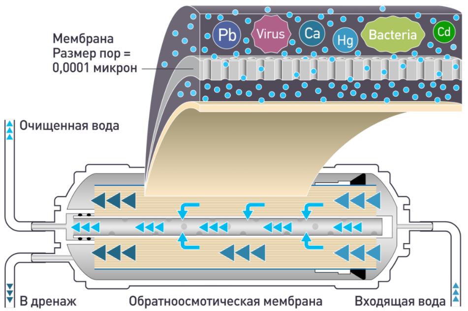 Механизм работы фильтра обратного осмоса